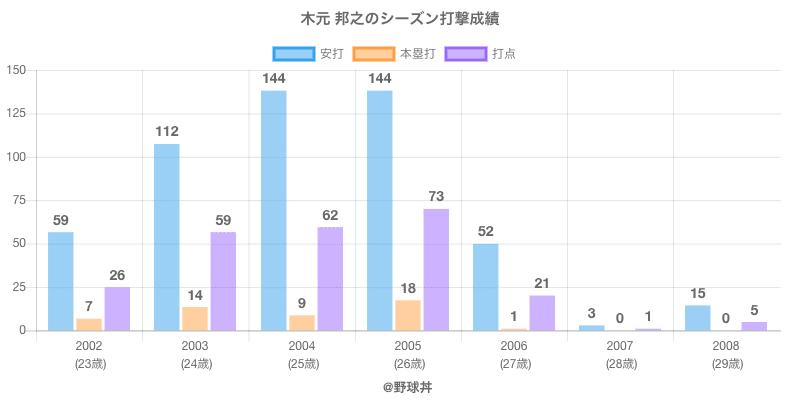 #木元 邦之のシーズン打撃成績