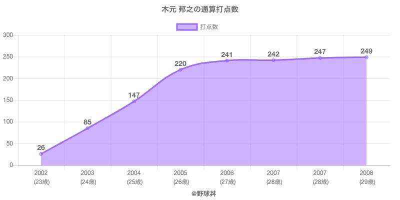 #木元 邦之の通算打点数
