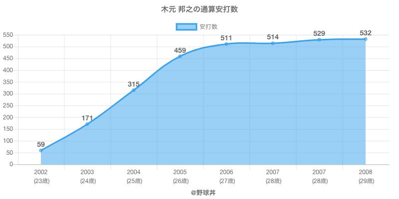 #木元 邦之の通算安打数