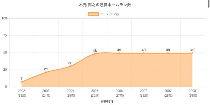 #木元 邦之の通算ホームラン数