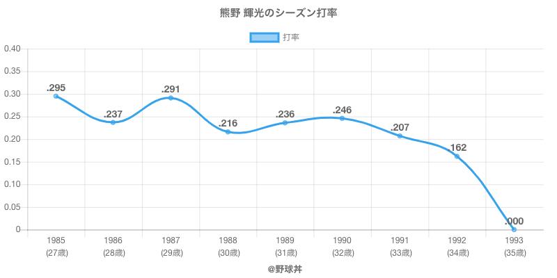 熊野 輝光のシーズン打率