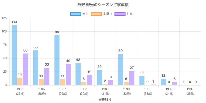 #熊野 輝光のシーズン打撃成績