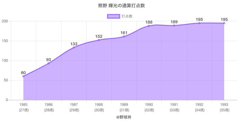 #熊野 輝光の通算打点数