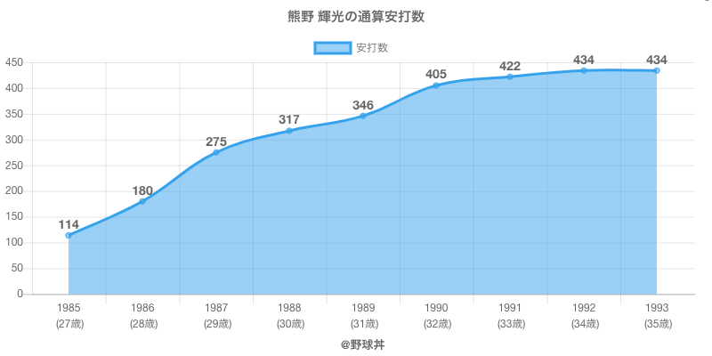 #熊野 輝光の通算安打数
