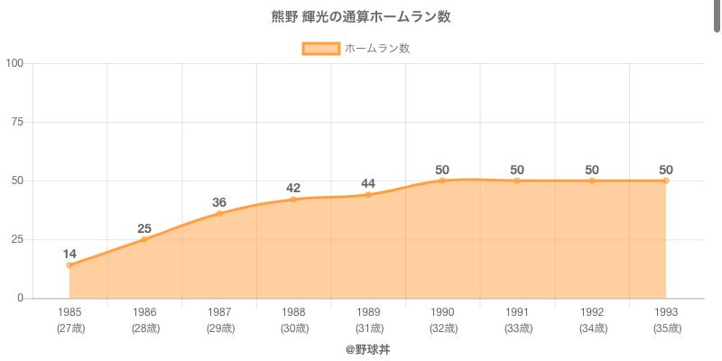 #熊野 輝光の通算ホームラン数