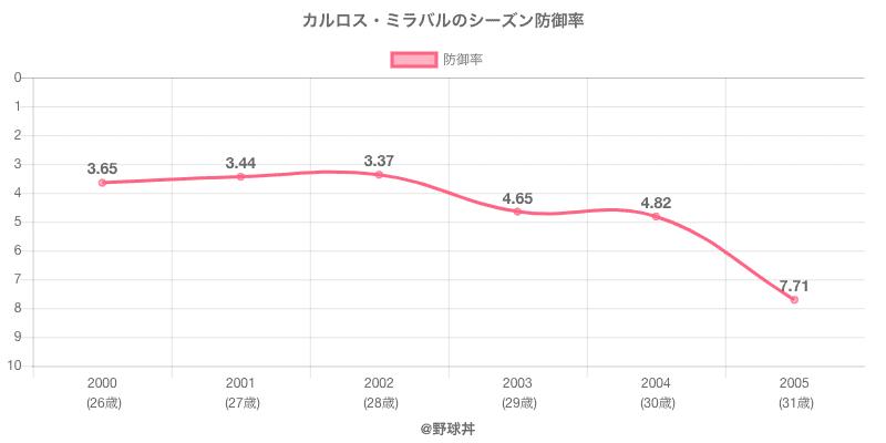 カルロス・ミラバルのシーズン防御率