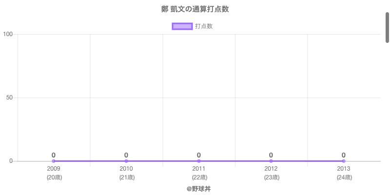 #鄭 凱文の通算打点数
