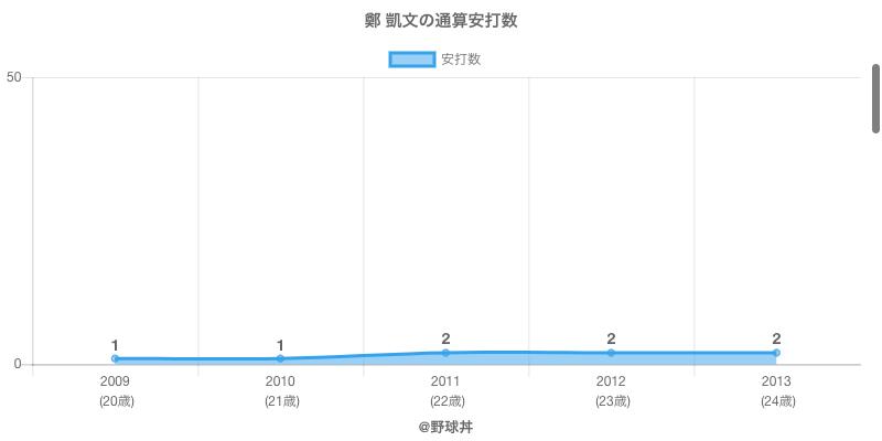 #鄭 凱文の通算安打数
