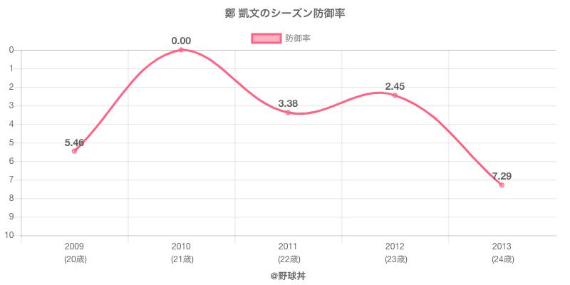 鄭 凱文のシーズン防御率