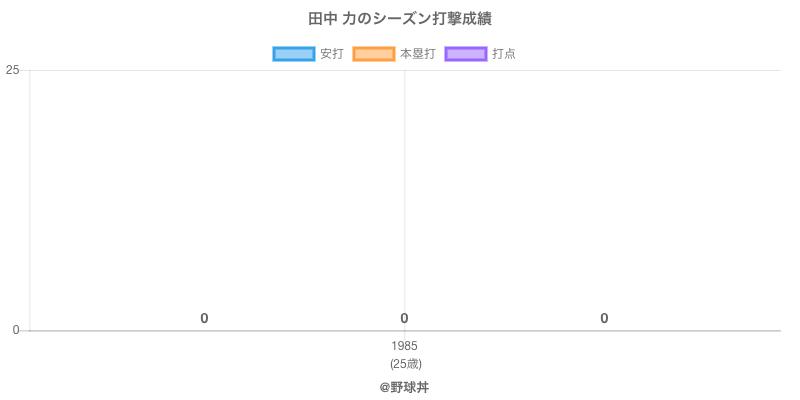 #田中 力のシーズン打撃成績