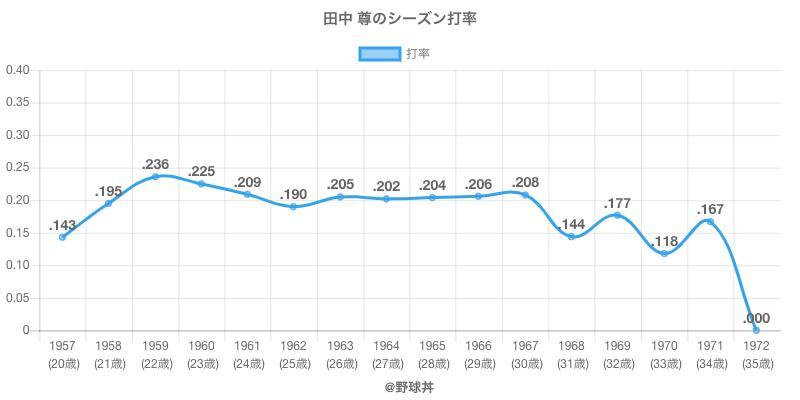 田中 尊のシーズン打率