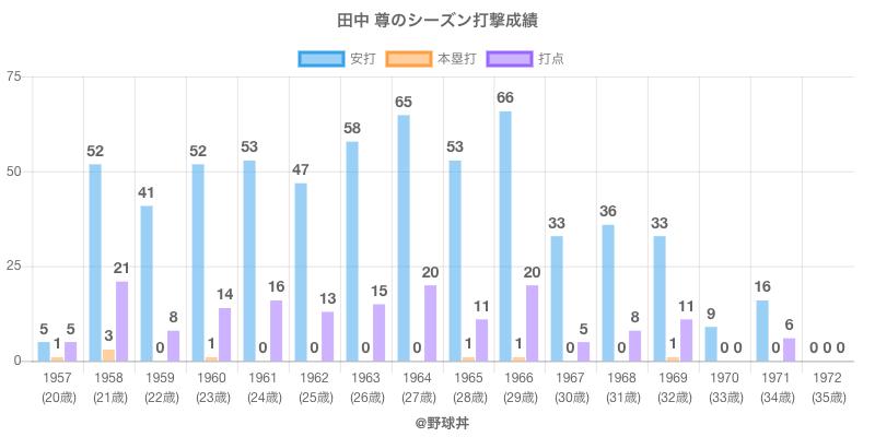 #田中 尊のシーズン打撃成績