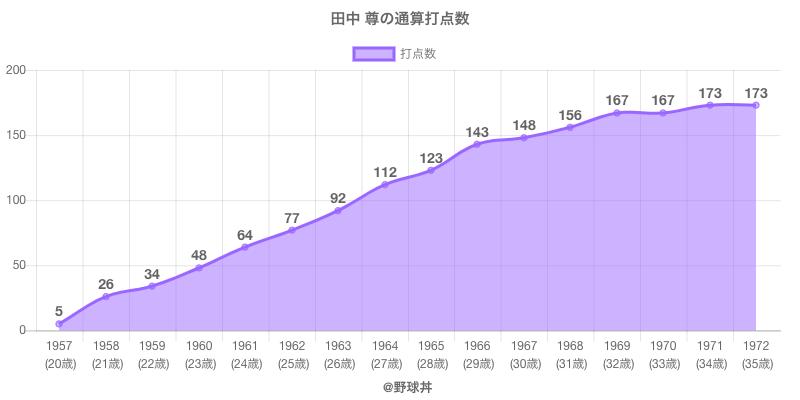 #田中 尊の通算打点数