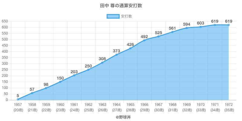 #田中 尊の通算安打数