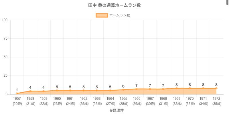 #田中 尊の通算ホームラン数