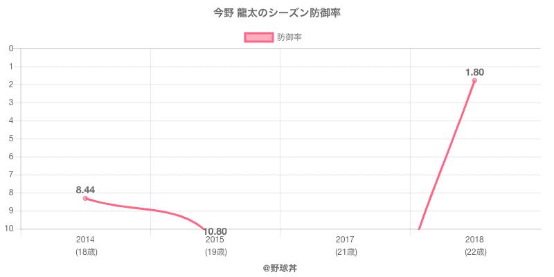 今野 龍太のシーズン防御率