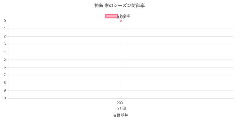 神島 崇のシーズン防御率