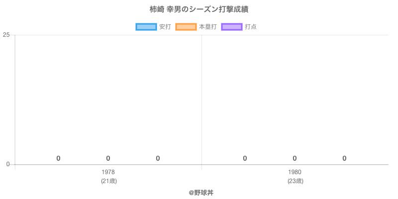 #柿崎 幸男のシーズン打撃成績