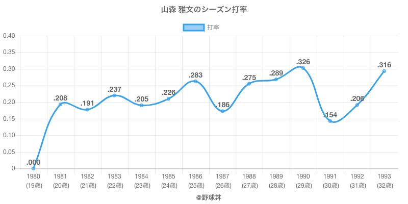 山森 雅文のシーズン打率