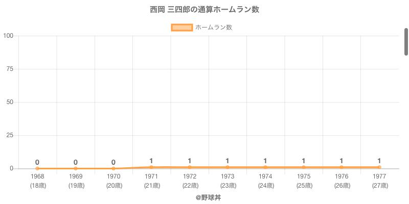 #西岡 三四郎の通算ホームラン数