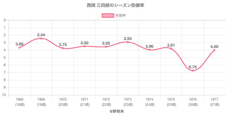 西岡 三四郎のシーズン防御率