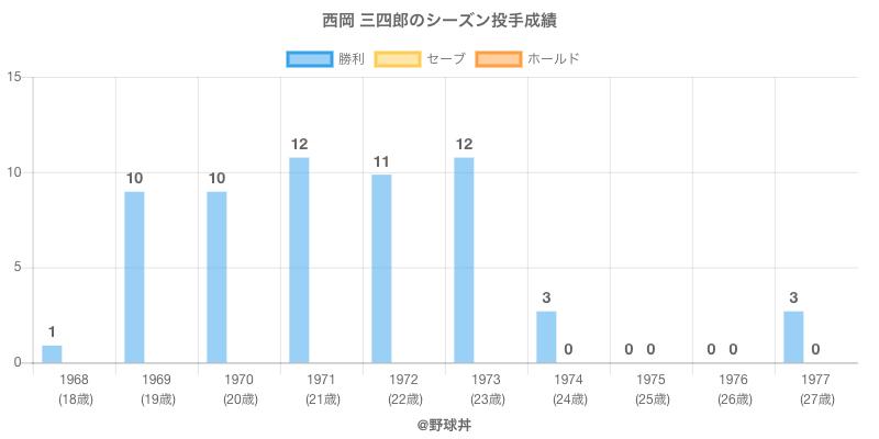 #西岡 三四郎のシーズン投手成績