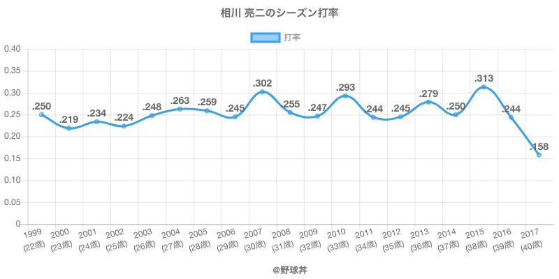 相川 亮二のシーズン打率