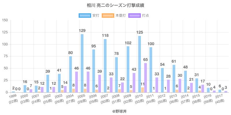 #相川 亮二のシーズン打撃成績