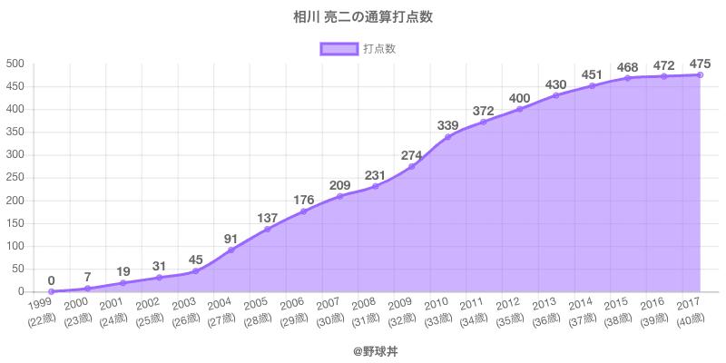#相川 亮二の通算打点数