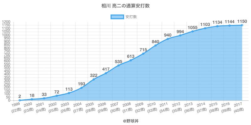 #相川 亮二の通算安打数