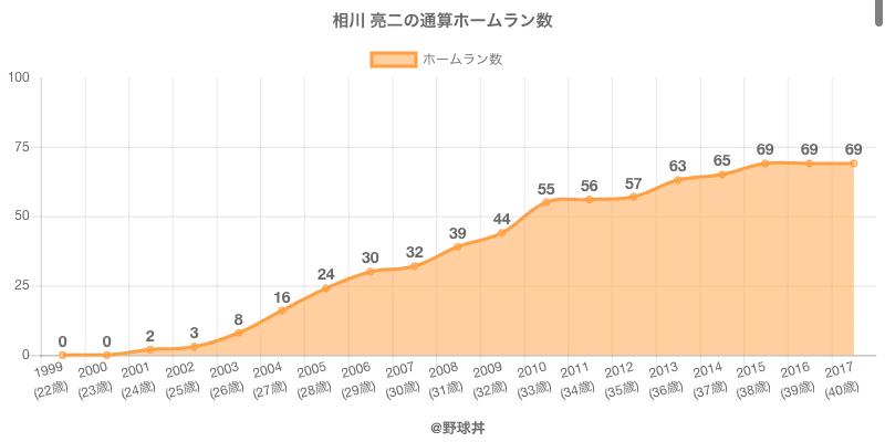 #相川 亮二の通算ホームラン数