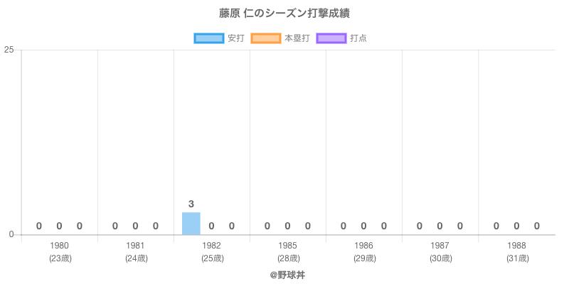 #藤原 仁のシーズン打撃成績