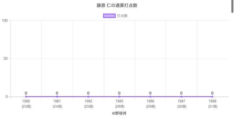 #藤原 仁の通算打点数