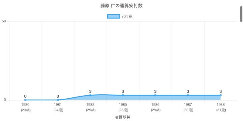 #藤原 仁の通算安打数