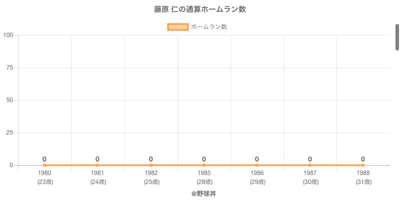 #藤原 仁の通算ホームラン数