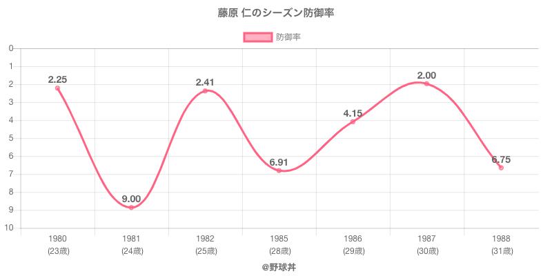 藤原 仁のシーズン防御率