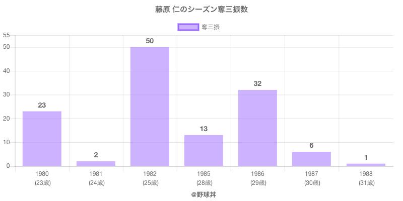 #藤原 仁のシーズン奪三振数