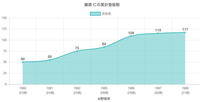 #藤原 仁の累計登板数