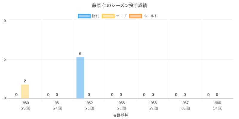 #藤原 仁のシーズン投手成績
