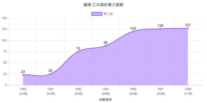 #藤原 仁の累計奪三振数