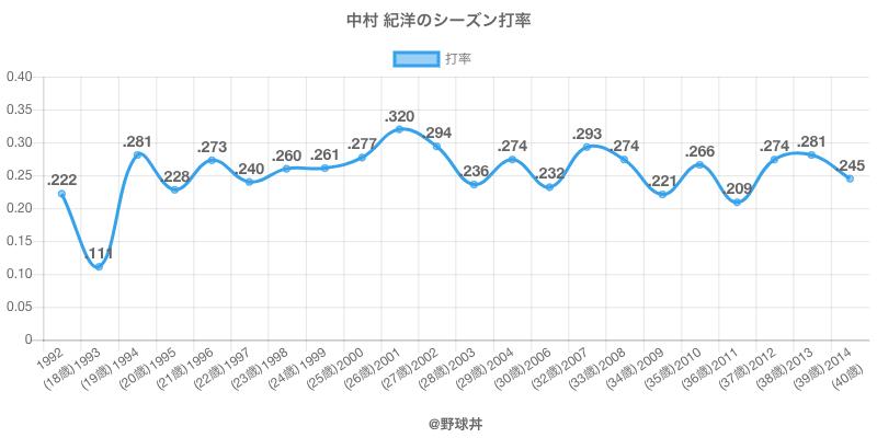 中村 紀洋のシーズン打率