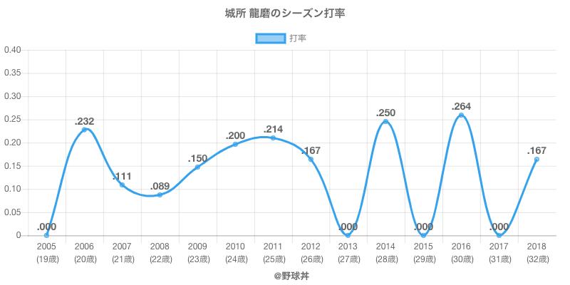 城所 龍磨のシーズン打率