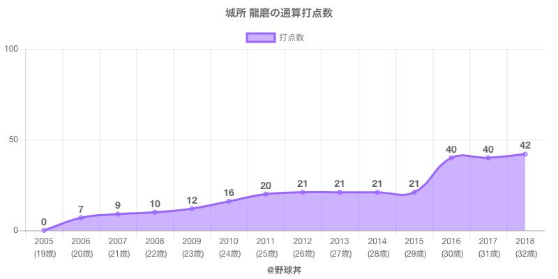 #城所 龍磨の通算打点数
