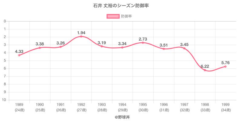 石井 丈裕のシーズン防御率