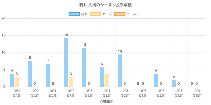 #石井 丈裕のシーズン投手成績