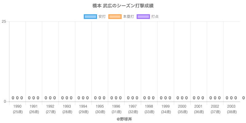 #橋本 武広のシーズン打撃成績