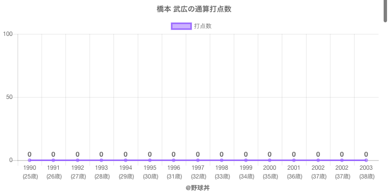 #橋本 武広の通算打点数