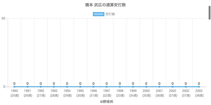 #橋本 武広の通算安打数
