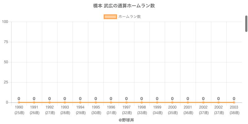 #橋本 武広の通算ホームラン数