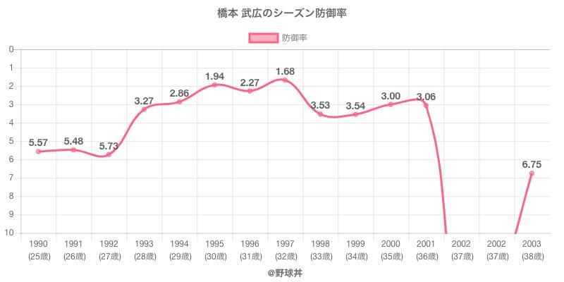 橋本 武広のシーズン防御率